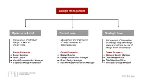 design management news prof oliver szasz presents design management and design