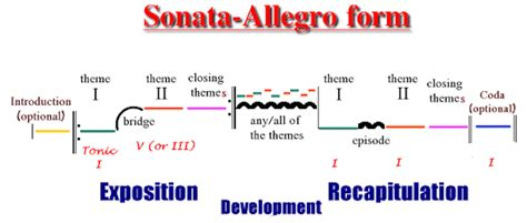 3 main sections of sonata form sonata form and three act structure go into the story