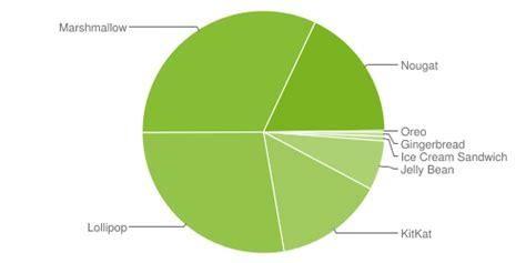Android Version Market by Has A Big Problem To Solve Android Upgrades