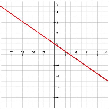 slope linear equation writing linear equations using the slope intercept form