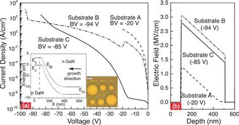 gan pn junction diode pushing vertical p n junctions toward gallium nitride critical field