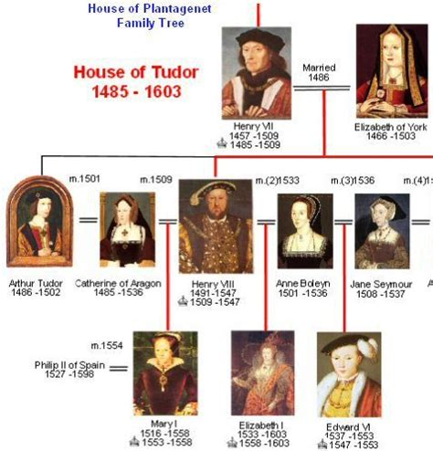 ks2 biography queen elizabeth ii search results for the tudor family tree calendar 2015
