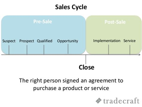 Pre Sales After Mba by Sales Cycle And Sales Roles Tradecraft
