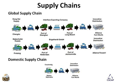 Of Washington Mba Supply Chain by Supply Chain Students Shine In Innovative International