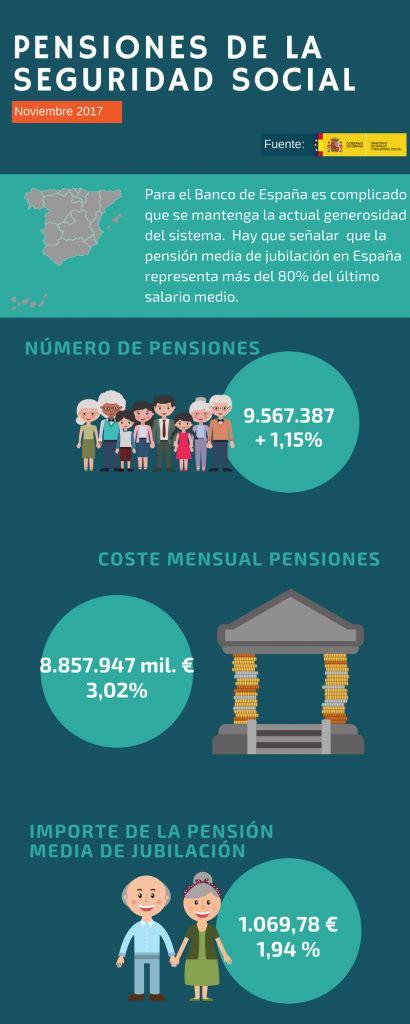 cuando hay nuevo aumento para pension jubilacion nuevos m 225 ximos en el gasto de pensiones suma y sigue