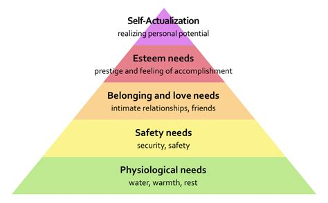 donald clark plan b maslow 1908 1970 hierarchy of needs 5 or
