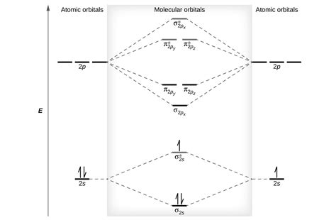 atomic orbital diagrams 8 4 molecular orbital theory chemistry libretexts