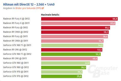 bench marks hitman dx11 vs dx12 gtx 980 benchmark graphics