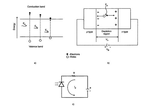 pin diode depletion region how a photodiode works