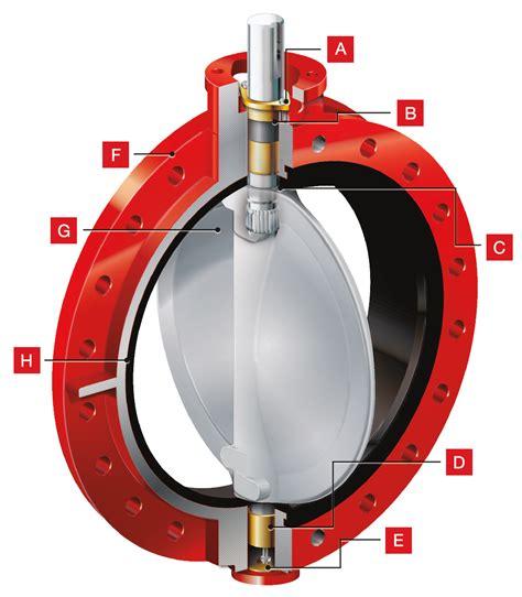 valve design cv item engineering co ltd your global flow control partner
