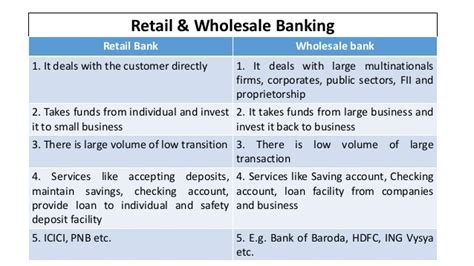 corporation bank retail net banking wholesale banking
