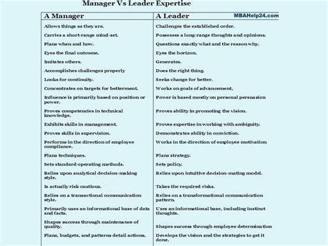 Mba Versus Masters In Leadership by Leadership And Management Key Differences