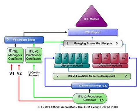 itil diagram itil v3 certification scheme diagrams itilnews