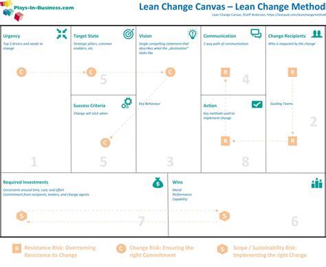 lean change canvas   deliver change  plays  business