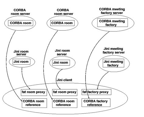 java pattern domain name corba and jini
