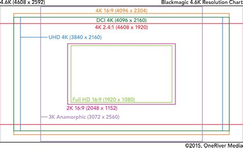 blackmagic design ursa frame rates insight into the blackmagic ursa mini oneriver media blog
