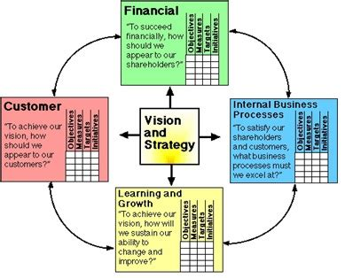 Mba Strategic Learning by Balanced Scorecard Kaplan Norton Definition Marketing