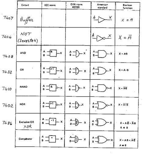 logic gates logic gates
