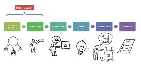 design thinking etapas design thinking para el turismo sostenible comunidad ism