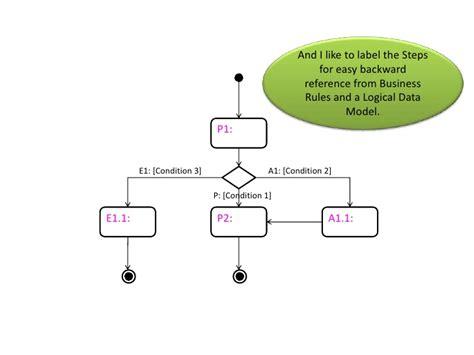 activity diagram tutorial activity diagram tutorial