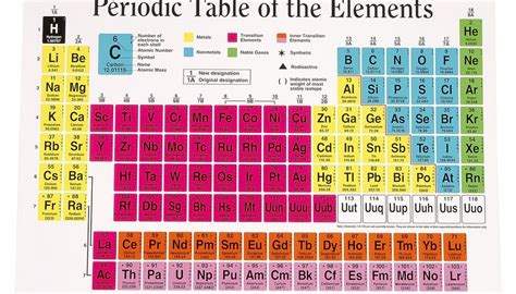 text book of the elements of machine work prepared for students in technical manual and trade schools and for the apprentice in the shop classic reprint books what does the period number represent sciencing