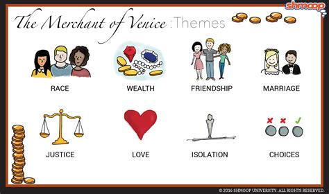 Themes In Merchant Of Venice themes in the merchant of venice chart