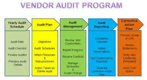Supplier Audit Plan Template by Adrian Savusupliers And Contractors Audit Adrian Savu