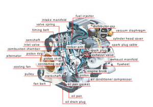 transport machinery road transport types of engines gasoline engine 2 image