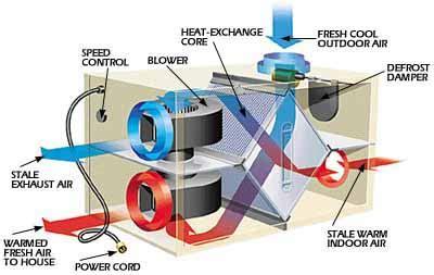 how it works heat recovery ventilator