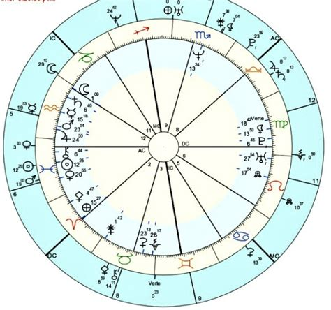 fifth house astrology express yourself solar return sun in the fifth house astrology