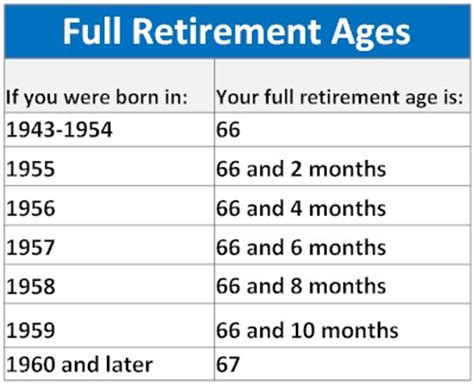 social security table for retirement full retirement ages hardworking capital