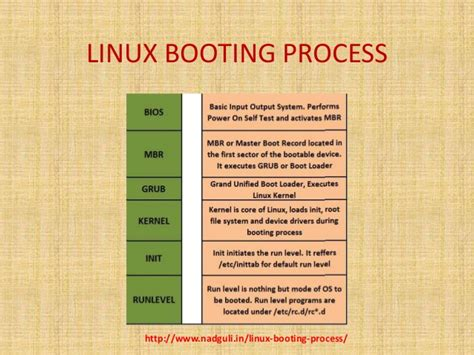 tutorial linux boot process download human factors issues in handgun safety and forensics