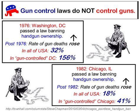 Gun Violence In America Essays by Gun Facts