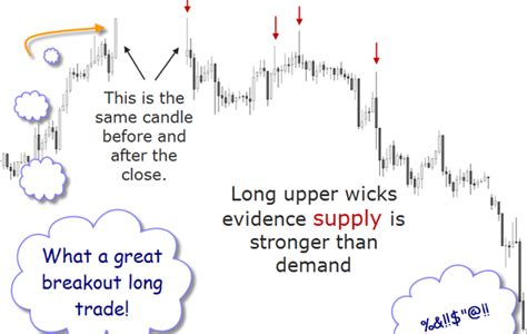candlestick pattern psychology trading applications learning center