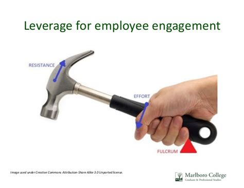 Marlboro College Mba by Leveraging Employee Engagement For Sustainability Success