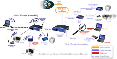 your wireless networking headquarters