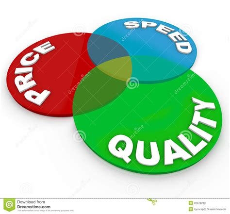 best price for service venn diagram quality price speed top choice product stock