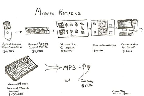 newspaper layout process the modern recording process audiomelody