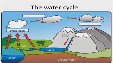 el ciclo del agua para ninos el ciclo del agua en ingl 233 s para ni 241 os de primaria water
