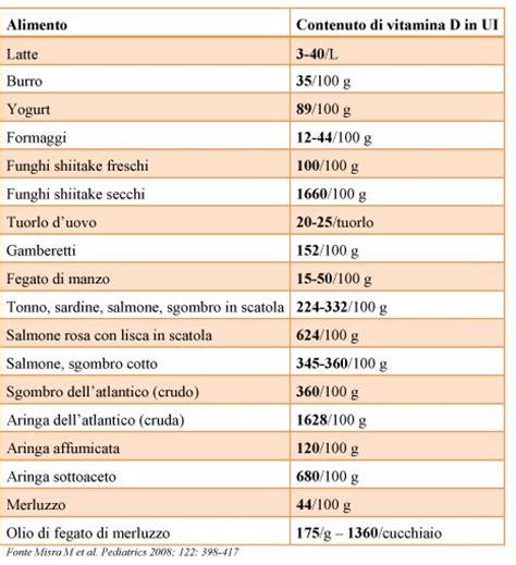 gli alimenti contengono vitamina d mangiare sano si pu 242 gli alimenti contengono vitamina d
