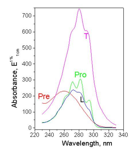 uv l vitamin d the method of uvb dosimetry