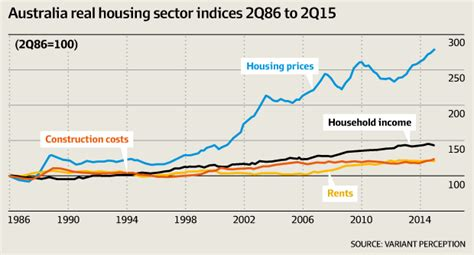 the charts that suggest the housing is out of