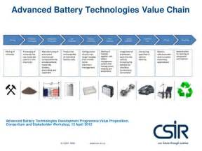 Electric Vehicle Battery Value Chain Pres 07 E Mobility Value Chain For South Africa Mk Mathe