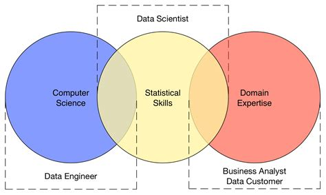 data engineer vs data scientist vs business analyst