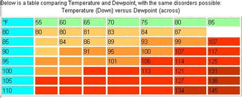 comfort index chart heat index charts internet accuracy project