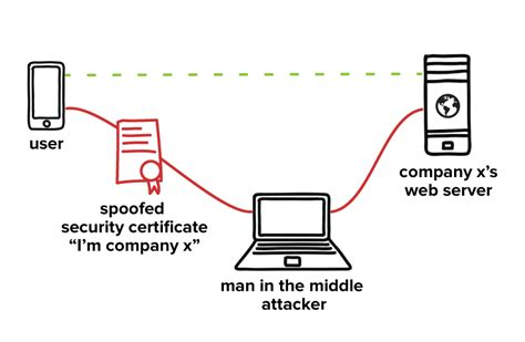 in the middle attack diagram how secure is that mobile app consumer information