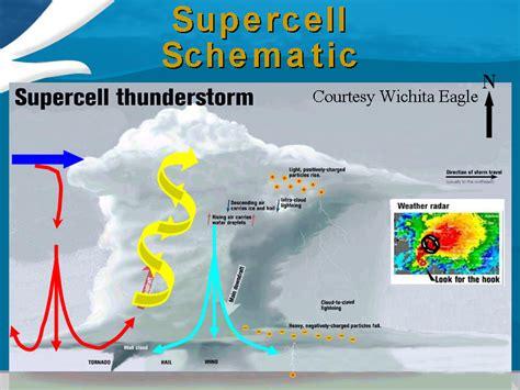 parts of a tornado diagram supercell diagram tornado formation diagram for