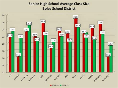 Average Mba Class Size Top Schools by Class Size Boise School District