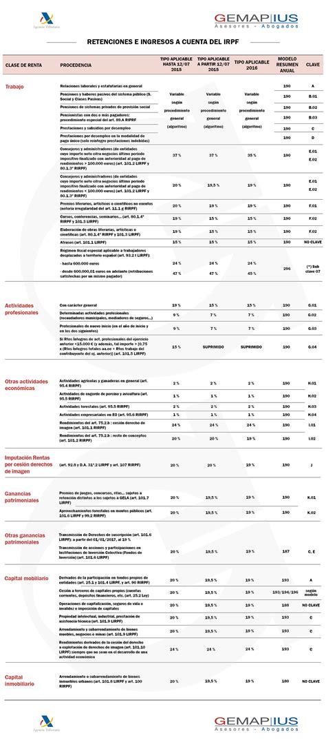 retenciones e ingresos a cuenta del irpf nuevas retenciones e ingresos a cuenta del irpf asesor 237 a