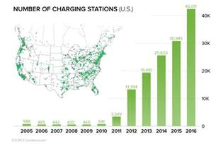 Electric Vehicle Charging Stations Rates Electric Vehicles Are Poised For Their Model T Moment